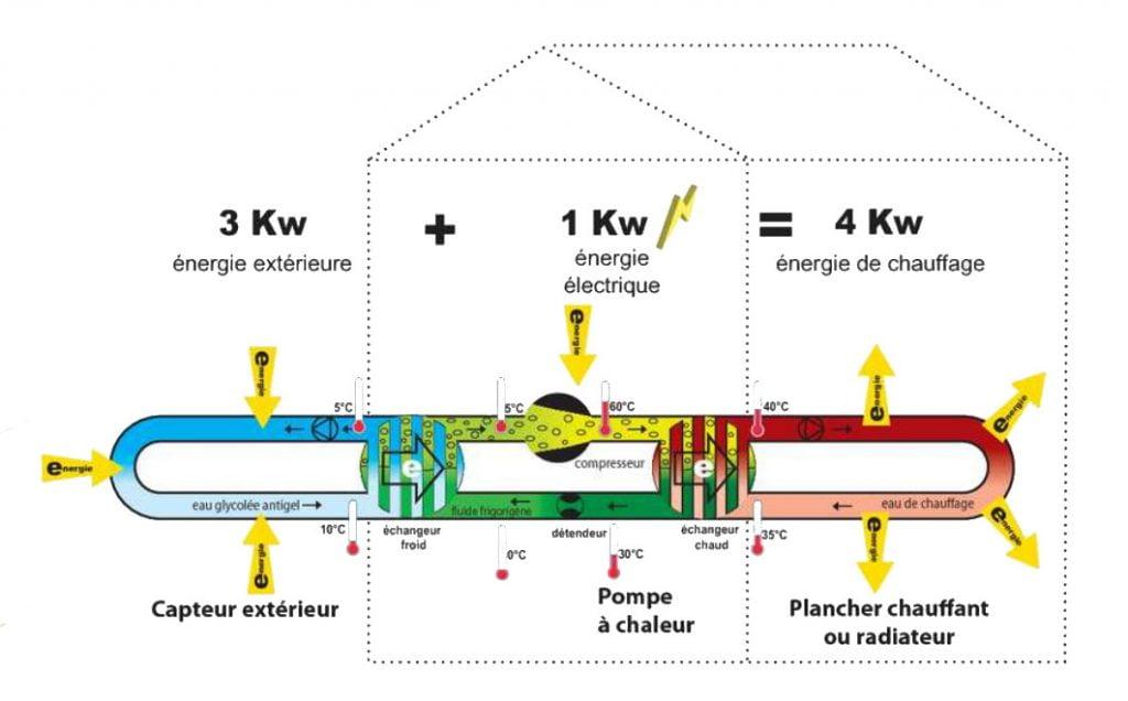 Compresseur de pompe à chaleur
