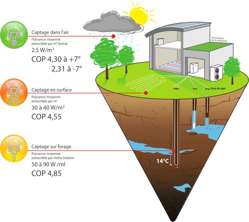 Coefficients de performance des PACs Aérothermie Géothermie