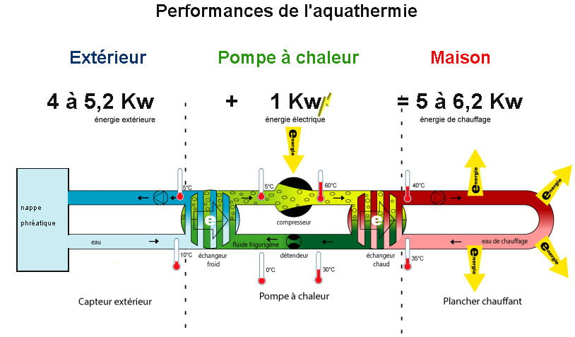 Performance PAC aquathermie