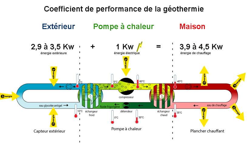 Performance PAC géothermique
