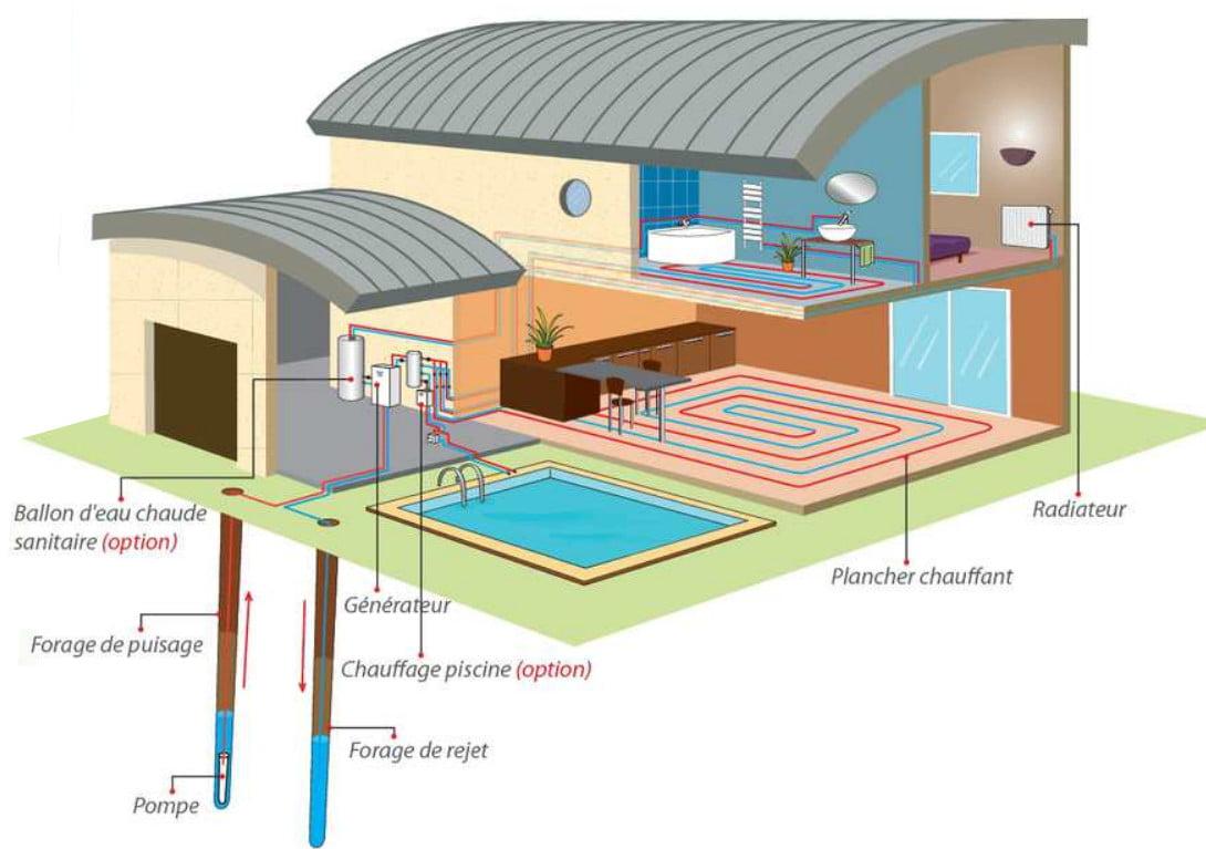 Aquathermie avec double forage