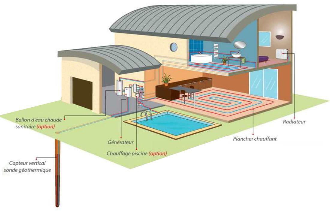 Schéma installation géothermie avec forage vertical Enthalpie